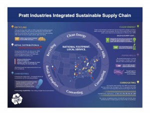 Pratt Industries Integrated Sustainable Supply Chain