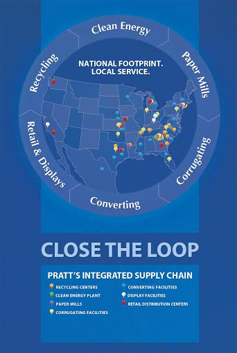 Pratt Industries Close the Loop Recycling Programs
