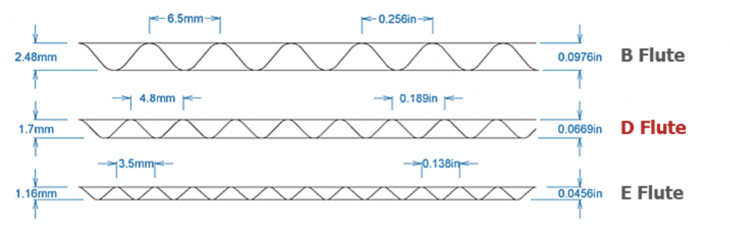Pratt Industries Flute Comparison Graphic