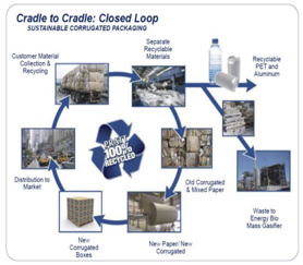 Pratt Recycling Close the Loop Cycle Image